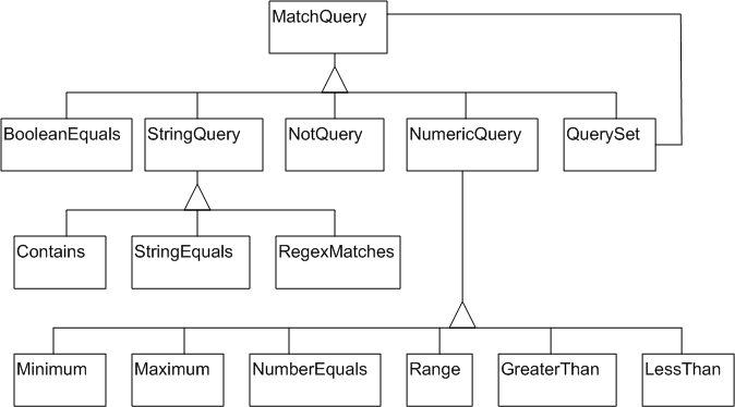 Match hierarchy